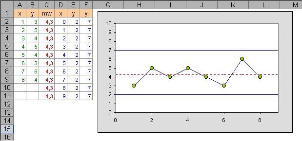 referenzlinie im diagramm anzeigen excel